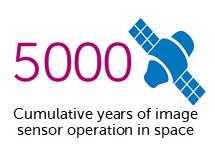 Over 5000 cumulative years of image sensor operation in space
